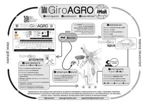 Visión global Programa giroAGRO